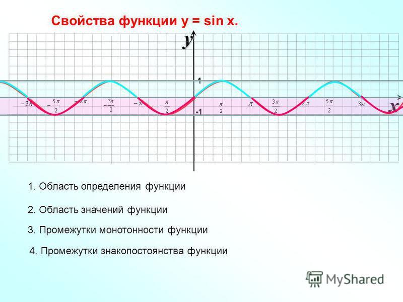 xy -1-1-1-1 1 Свойства функции у = sin x. 1. Область определения функции 2. Область значений функции 3. Промежутки монотонности функции 4. Промежутки знакопостоянства функции