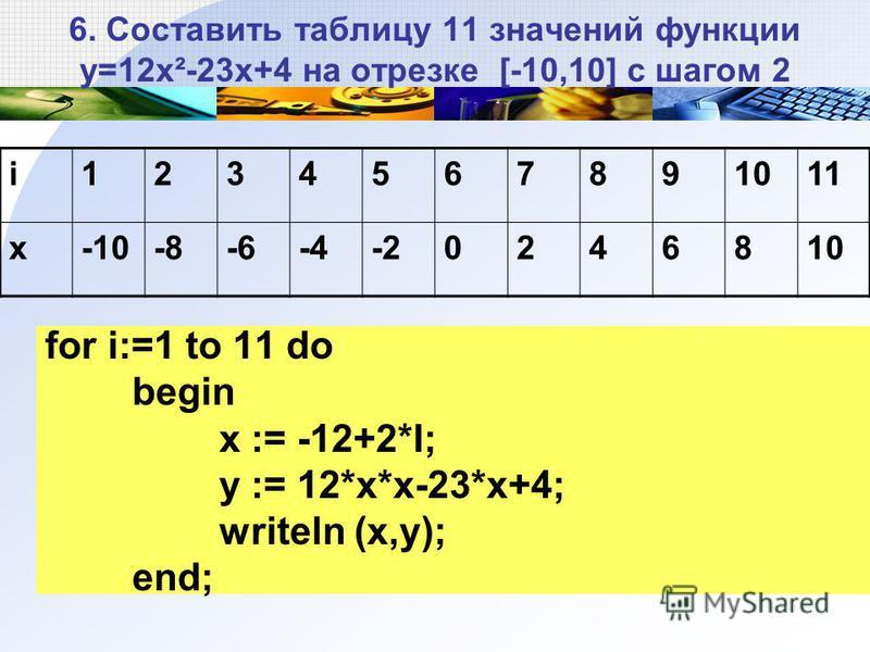 6. Составить таблицу 11 значений функции у=12 х²-23 х+4 на отрезке [-10,10] с шагом 2 for i:=1 to 11 do begin x := -12+2*I; y := 12*x*x-23*х+4; writeln (x,y); end; i1234567891011 x-10-8-6-4-20246810