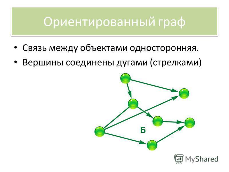 Ориентированный граф Связь между объектами односторонняя. Вершины соединены дугами (стрелками)
