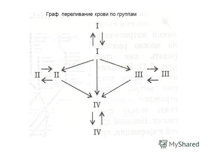 Граф переливание крови по группам