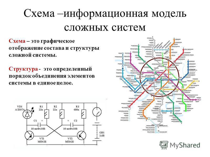 Схема –информационная модель сложных систем Схема – это графическое отображение состава и структуры сложной системы. Структура - это определенный порядок объединения элементов системы в единое целое.