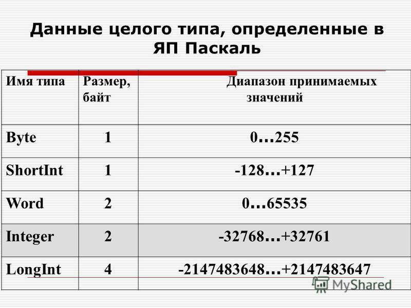 Имя типа Размер, байт Диапазон принимаемых значений Byte1 0 … 255 ShortInt1 -128 … +127 Word2 0 … 65535 Integer2 -32768 … +32761 LongInt4 -2147483648 … +2147483647 Данные целого типа, определенные в ЯП Паскаль