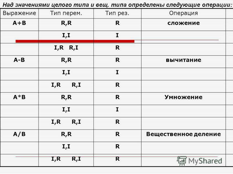 Над значениями целого типа и вещ. типа определены следующие операции: Выражение Тип перем.Тип рез.Операция А+ВR,RRсложение I,II I,R R,IR A-BR,RRвычитание I,II I,R R,IR A*BR,RRУмножение I,II I,R R,IR A/BR,RRВещественное деление I,IR I,R R,IR