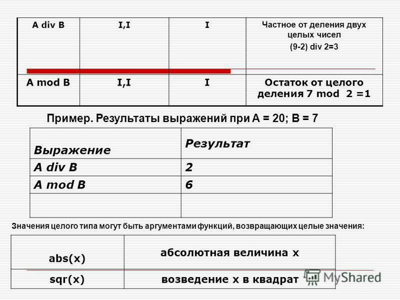 A div BI,II Частное от деления двух целых чисел (9-2) div 2=3 A mod BI,IIОстаток от целого деления 7 mod 2 =1 Пример. Результаты выражений при A = 20; B = 7 Выражение Результат A div B2 A mod B6 Значения целого типа могут быть аргументами функций, во