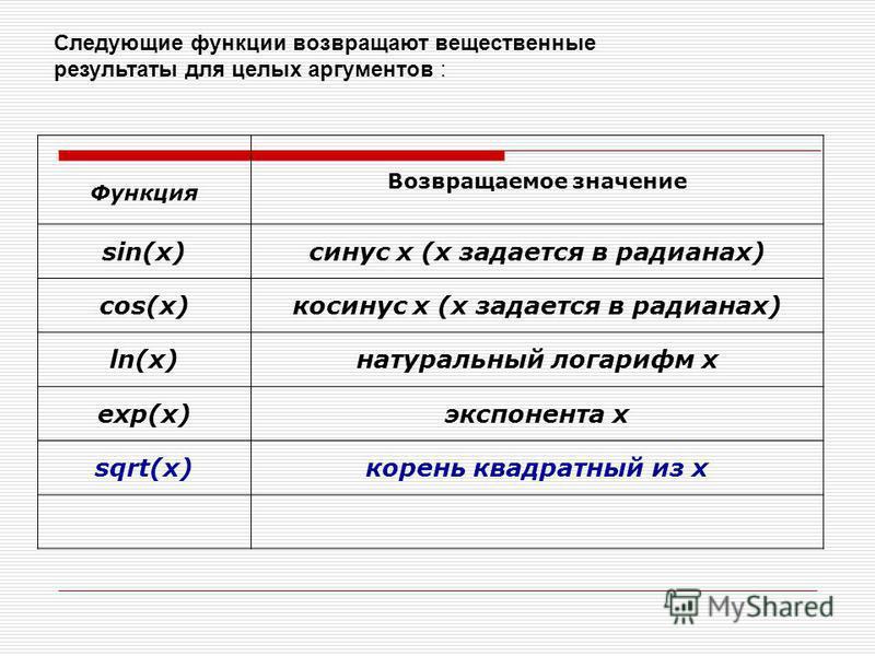 Следующие функции возвращают вещественные результаты для целых аргументов : Функция Возвращаемое знучение sin(x)синус x (x задается в радианах) cos(x)косинус x (x задается в радианах) ln(x)натуральный логарифм x exp(x)экспонента x sqrt(x)корень квадр