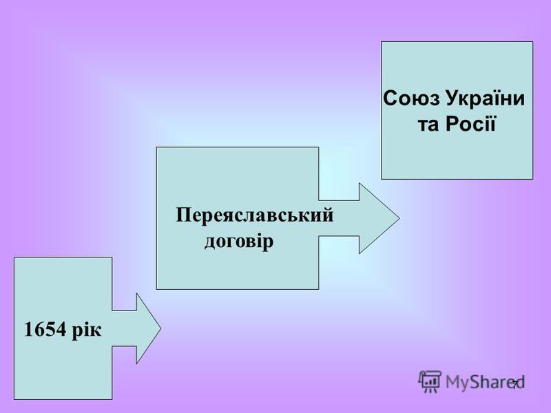 7 1654 рік Переяславський договір Союз України та Росії