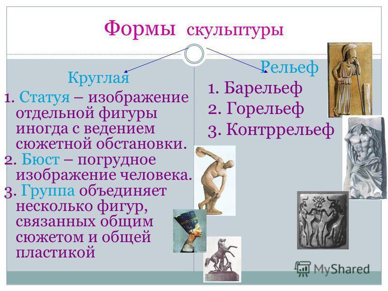 Формы скульптуры Круглая 1. Статуя – изображение отдельной фигуры иногда с ведением сюжетной обстановки. 2. Бюст – погрудное изображение человека. 3. Группа объединяет несколько фигур, связанных общим сюжетом и общей пластикой Рельеф 1. Барельеф 2. Г