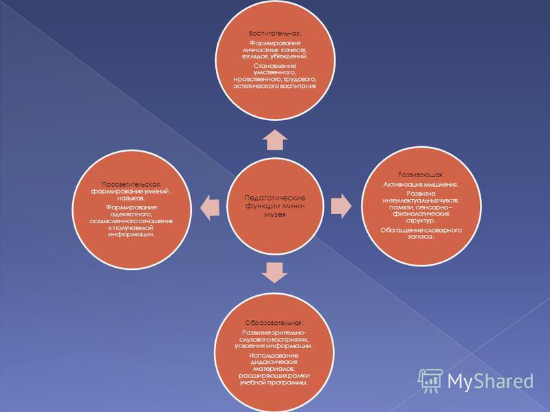 Педагогические функции мини- музея Воспитательная: Формирование личностных качеств, взглядов, убеждений. Становление умственного, нравственного, трудового, эстетического воспитания Развивающая: Активизация мышления. Развитие интеллектуальных чувств,