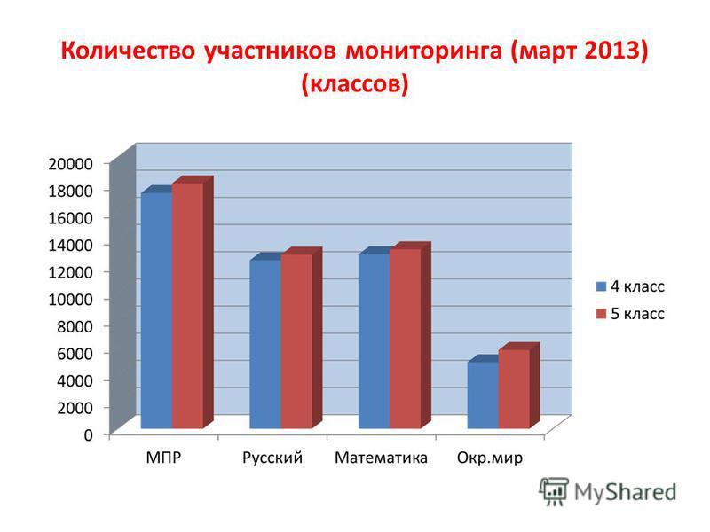 Количество участников мониторинга (март 2013) (классов)
