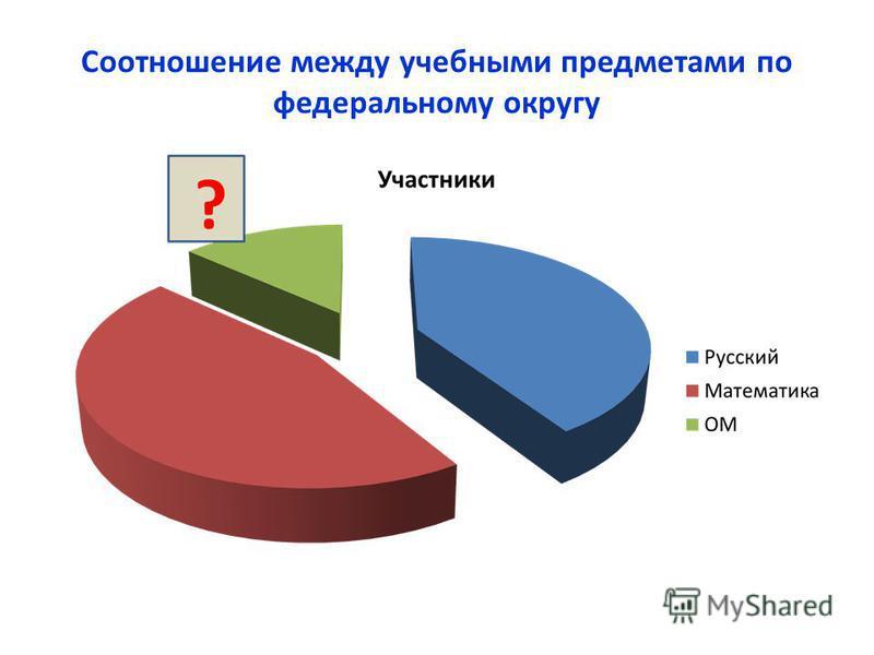 Соотношение между учебными предметами по федеральному округу