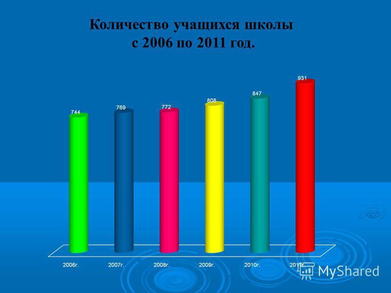 Количество учащихся школы с 2006 по 2011 год.