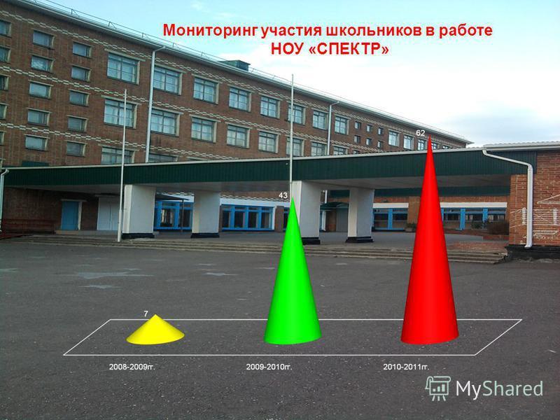 Мониторинг участия школьников в работе НОУ «СПЕКТР»