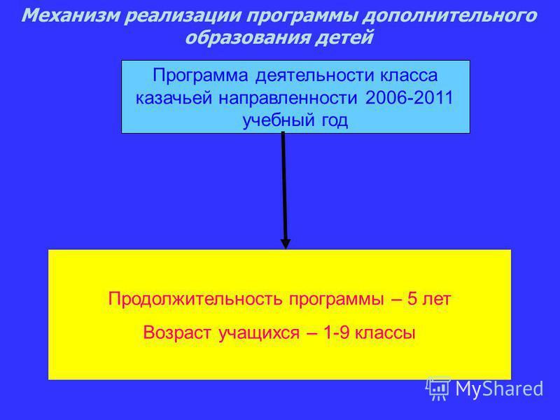 Механизм реализации программы дополнительного образования детей Программа деятельности класса казачьей направленности 2006-2011 учебный год Продолжительность программы – 5 лет Возраст учащихся – 1-9 классы