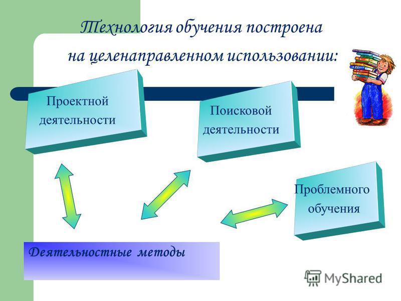 Деятельностные методы Технология обучения построена на целенаправленном использовании: Проектной деятельности Поисковой деятельности Проблемного обучения