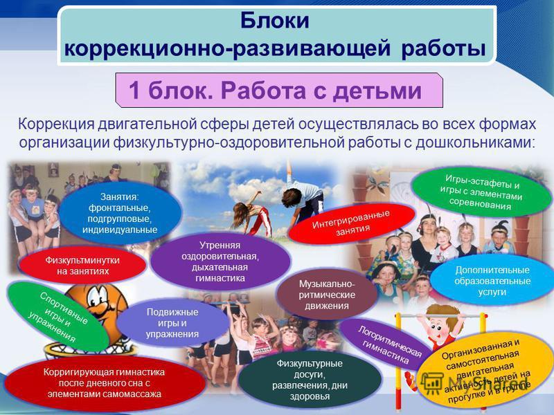 1 блок. Работа с детьми Коррекция двигательной сферы детей осуществлялась во всех формах организации физкультурно-оздоровительной работы с дошкольниками: Блоки коррекционно-развивающей работы Занятия: фронтальные, подгрупповые, индивидуальные Утрення