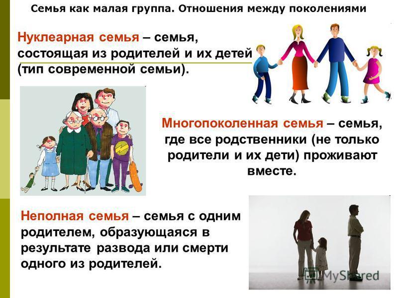 Семья как малая группа. Отношения между поколениями Нуклеарная семья – семья, состоящая из родителей и их детей (тип современной семьи). Многопоколенная семья – семья, где все родственники (не только родители и их дети) проживают вместе. Неполная сем