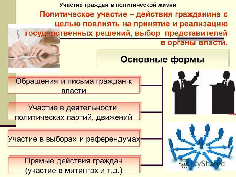Участие граждан в политической жизни Политическое участие – действия гражданина с целью повлиять на принятие и реализацию государственных решений, выбор представителей в органы власти.