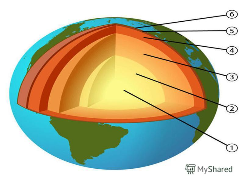 Ядро внутрішня частина Землі. Вона складається з речовин, що мають властивості металів. Температура в ядрі досягає 4000-5000 °С. Внутрішнє ядро, ймовірно, має твердий стан речовини, зумовлений величезним тиском. Зовнішнє ядро, ймовірно, має речовину