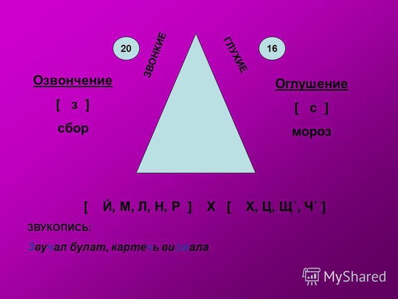ЗВОНКИЕ ГЛУХИЕ [ Й, М, Л, Н, Р ] Х [ Х, Ц, Щ´, Ч´ ] ЗВУКОПИСЬ: Звучал булат, картечь визжала 2016 Озвончение [ з ] сбор Оглушение [ с ] мороз