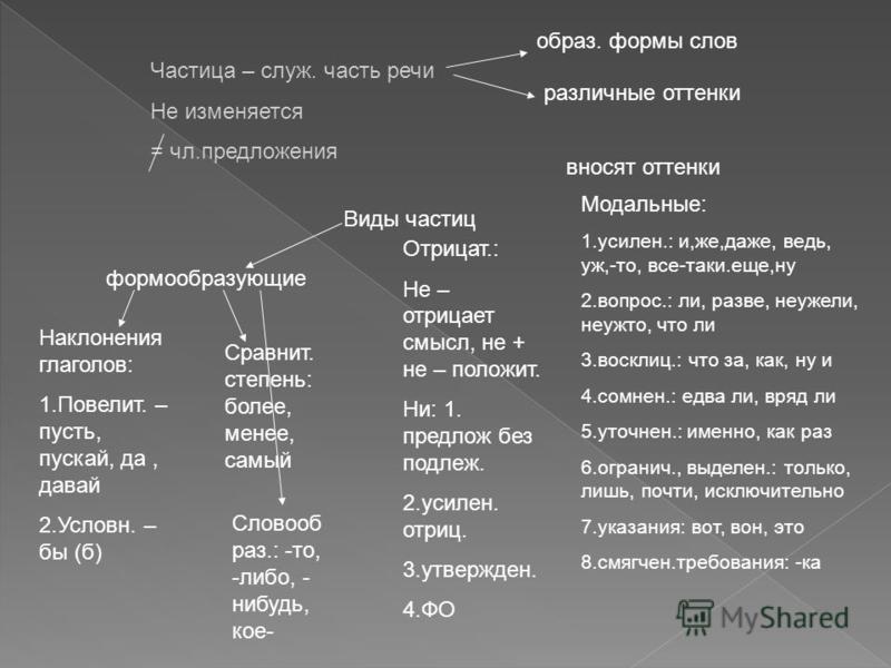 Частица – служб. часть речи Не изменяется = чл.предложения образ. формы слов различные оттенки Виды частиц формообразующие Наклонения глаголов: 1.Повелит. – пусть, пускай, да, давай 2.Условн. – бы (б) Сравнит. степень: более, менее, самый Словооб раз