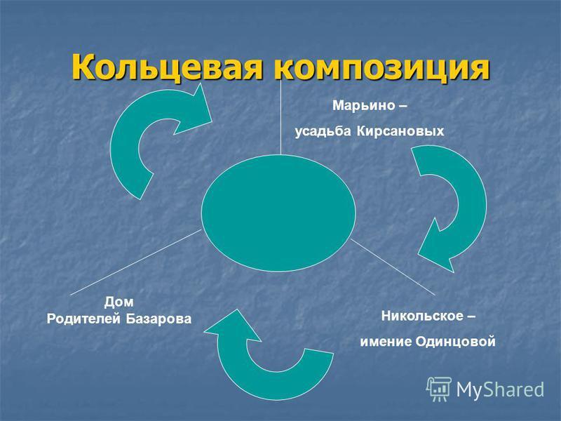 Кольцевая композиция Марьино – усадьба Кирсановых Никольское – имение Одинцовой Дом Родителей Базарова