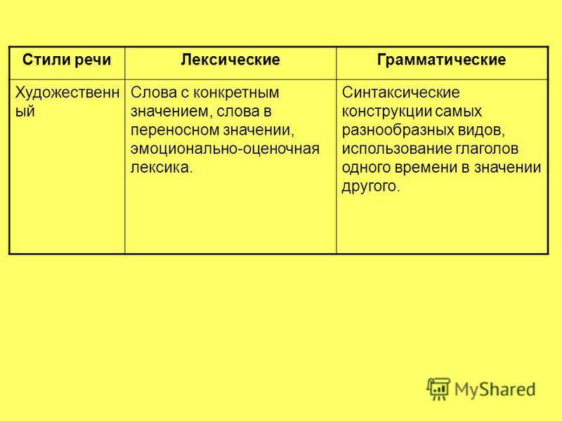 Стили речи ЛексическиеГрамматические Художественн ый Слова с конкретным значением, слова в переносном значении, эмоционально-оценочная лексика. Синтаксические конструкции самых разнообразных видов, использование глаголов одного времени в значении дру