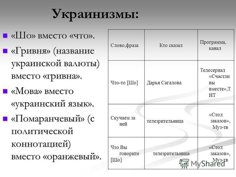Украинизмы: «Шо» вместо «что». «Шо» вместо «что». «Гривня» (название украинской валюты) вместо «гривна». «Гривня» (название украинской валюты) вместо «гривна». «Мова» вместо «украинский язык». «Мова» вместо «украинский язык». «Помаранчевый» (с полити