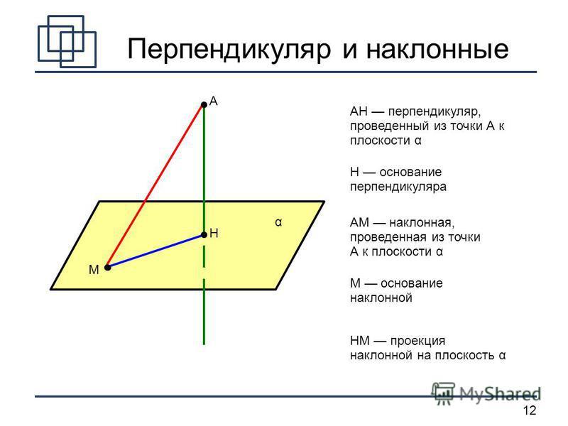 12 M A H α AH перпендикуляр, проведенный из точки А к плоскости α H основание перпендикуляра AM наклонная, проведенная из точки А к плоскости α М основание наклонной HM проекция наклонной на плоскость α Перпендикуляр и наклонные