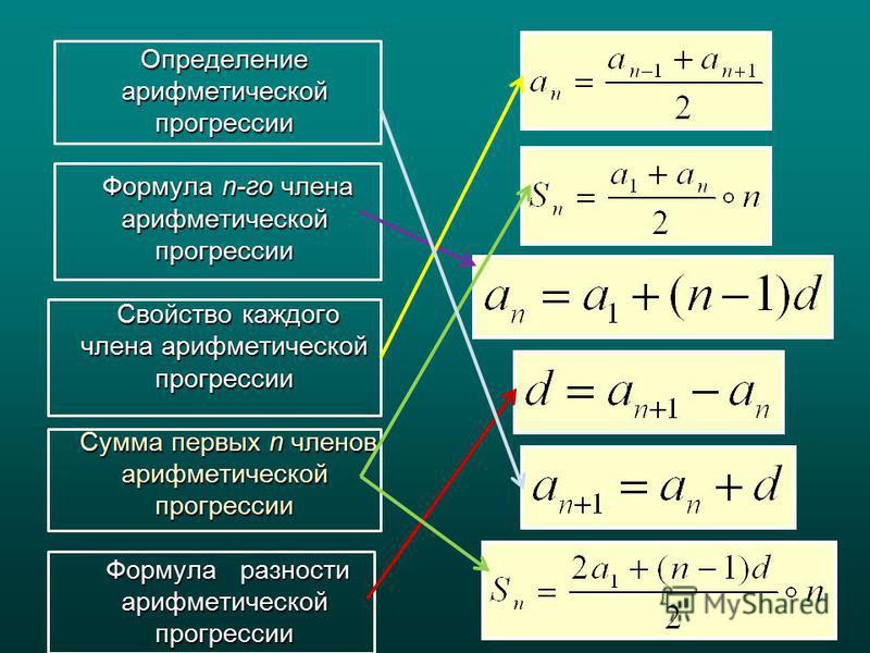Определение арифметической прогрессии Формула n-го члена арифметической прогрессии Свойство каждого члена арифметической прогрессии Сумма первых n членов арифметической прогрессии Формула разности арифметической прогрессии