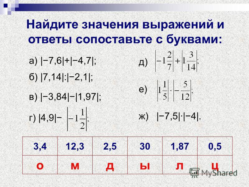Найдите значения выражений и ответы сопоставьте с буквами: а) |7,6|+|4,7|; б) |7,14|:|2,1|; в) |3,84||1,97|; г) |4,9| д) е) ж) |7,5|·|4|. 3,412,32,5301,870,5 омдылц