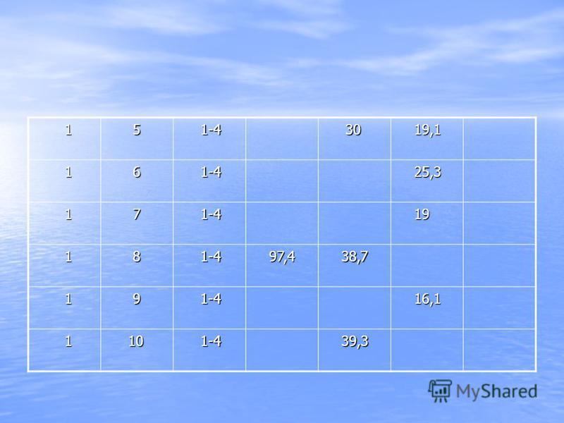 1 5 1-4 1-4 30 30 19,1 19,1 1 6 1-4 1-4 25,3 25,3 1 7 1-4 1-4 19 19 1 8 1-4 1-4 97,4 97,4 38,7 38,7 1 9 1-4 1-4 16,1 16,1 1 10 10 1-4 1-4 39,3 39,3
