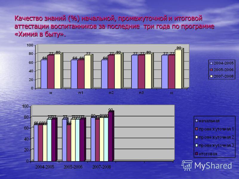 Качество знаний (%) начальной, промежуточной и итоговой аттестации воспитанников за последние три года по программе «Химия в быту».