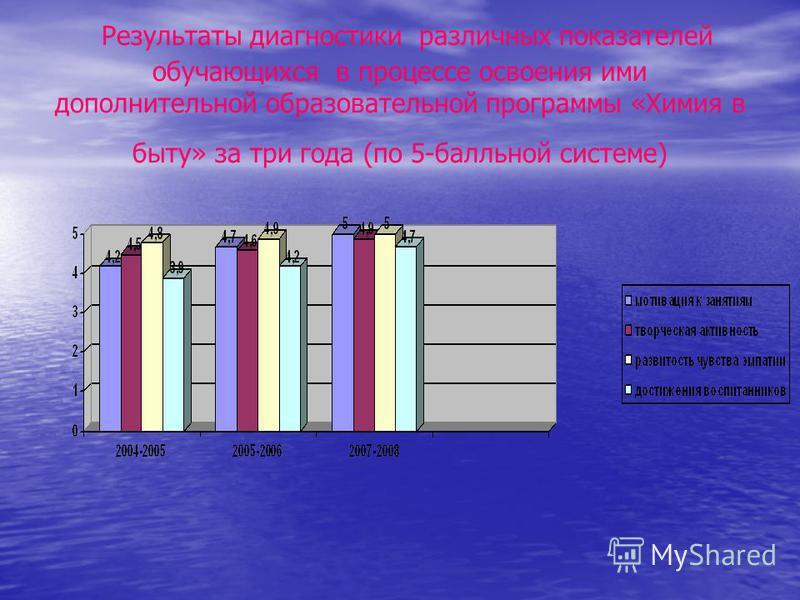 Результаты диагностики различных показателей обучающихся в процессе освоения ими дополнительной образовательной программы «Химия в быту» за три года (по 5-балльной системе)