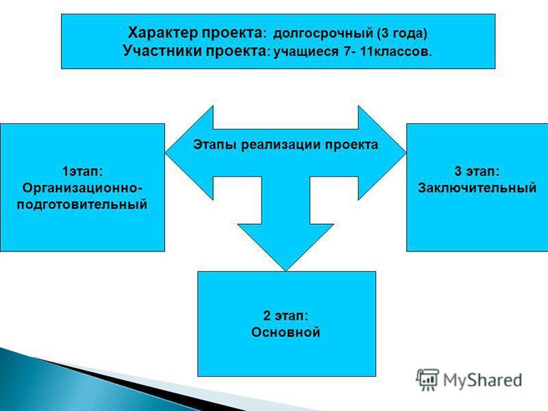 Характер проекта : долгосрочный (3 года) Участники проекта : учащиеся 7- 11 классов. Этапы реализации проекта 1 этап: Организационно- подготовительный 2 этап: Основной 3 этап: Заключительный