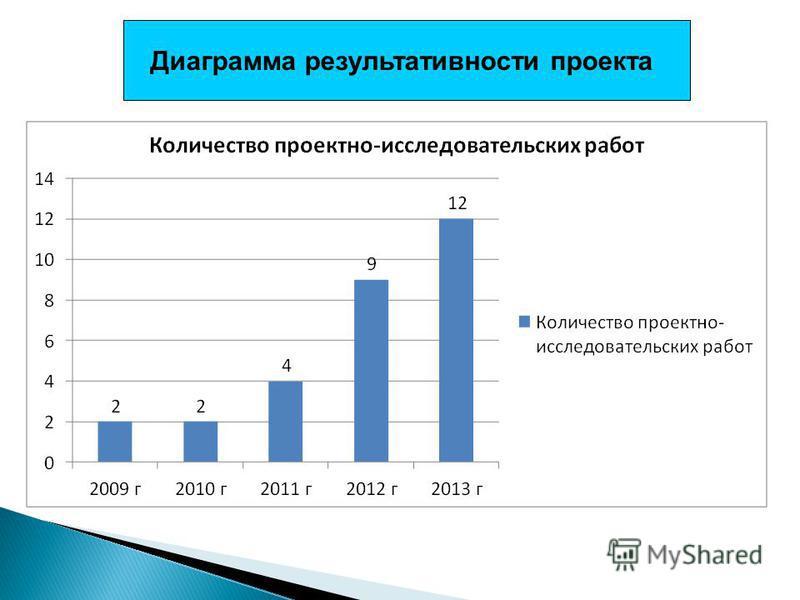Диаграмма результативности проекта