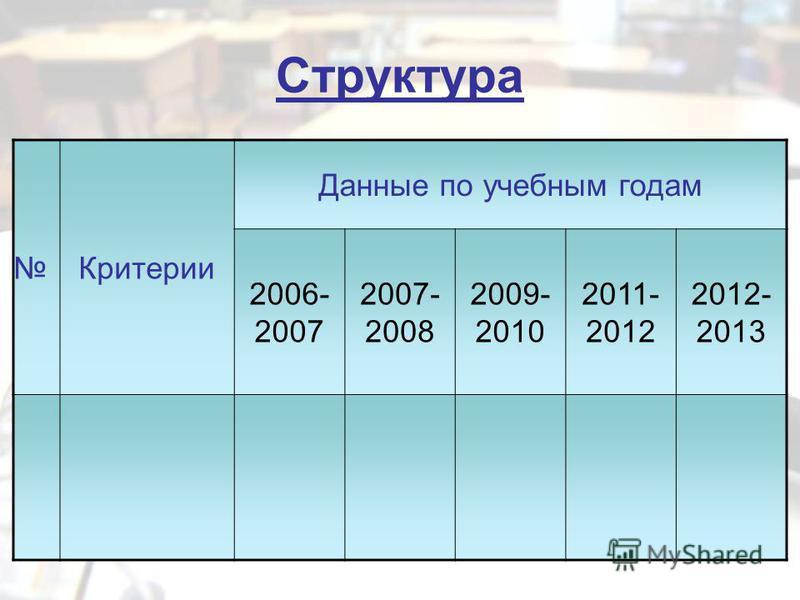 Структура Критерии Данные по учебным годам 2006- 2007 2007- 2008 2009- 2010 2011- 2012 2012- 2013