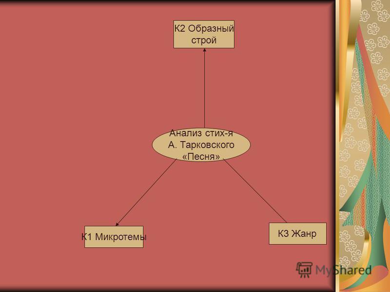 Анализ стих-я А. Тарковского «Песня» К1 Микротемы К3 Жанр К2 Образный строй