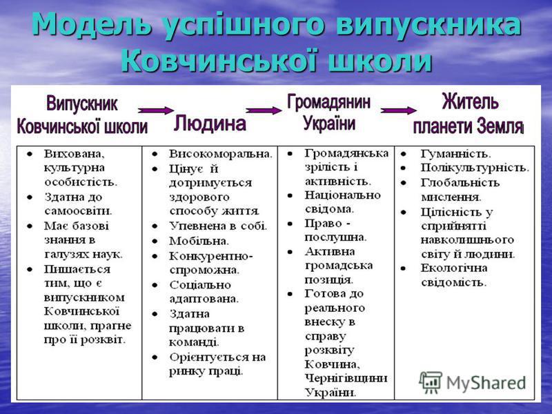 Модель успішного випускника Ковчинської школи