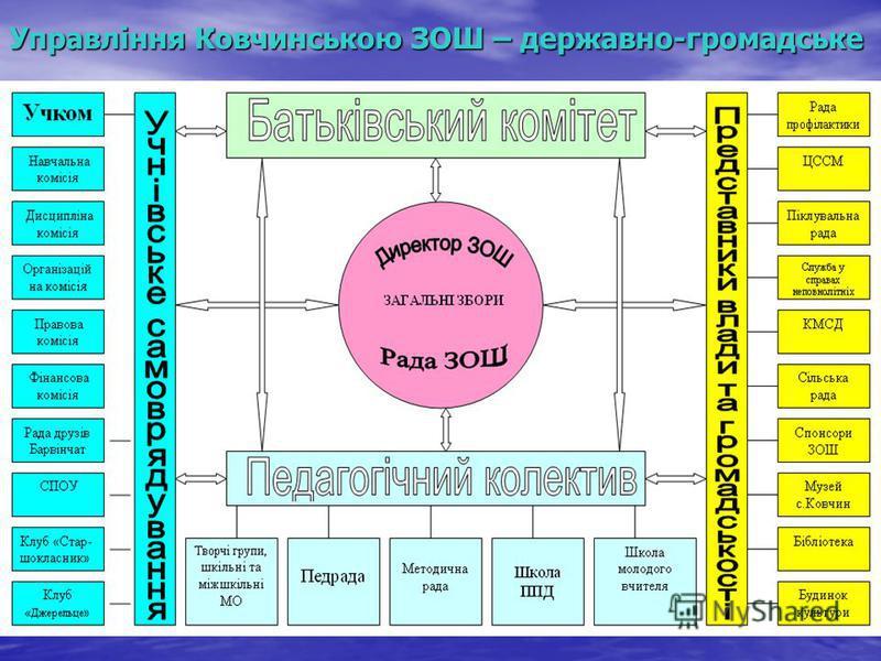 Управління Ковчинською ЗОШ – державно-громадське