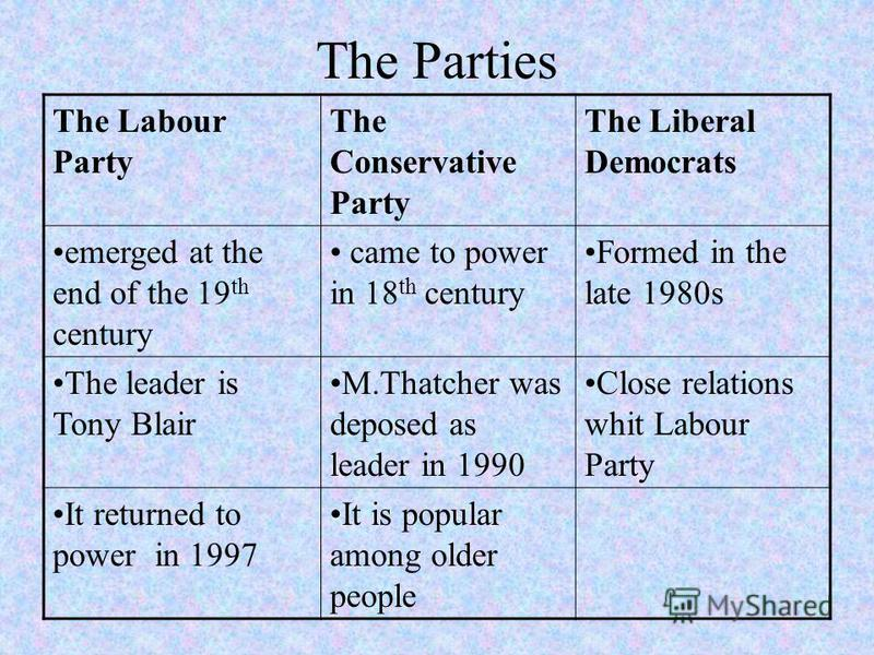 The Parties The Labour Party The Conservative Party The Liberal Democrats emerged at the end of the 19 th century came to power in 18 th century Formed in the late 1980s The leader is Tony Blair M.Thatcher was deposed as leader in 1990 Close relation