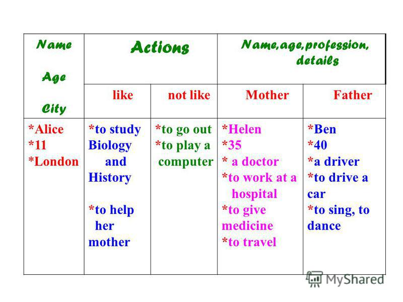 Name Age City Actions Name, age, profession, details like not like Mother Father *Alice *11 *London *to study Biology and History *to help her mother *to go out *to play a computer *Helen *35 * a doctor *to work at a hospital *to give medicine *to tr