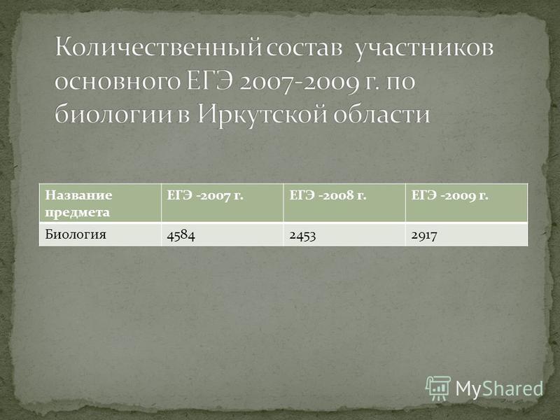 Название предмета ЕГЭ -2007 г.ЕГЭ -2008 г.ЕГЭ -2009 г. Биология 458424532917