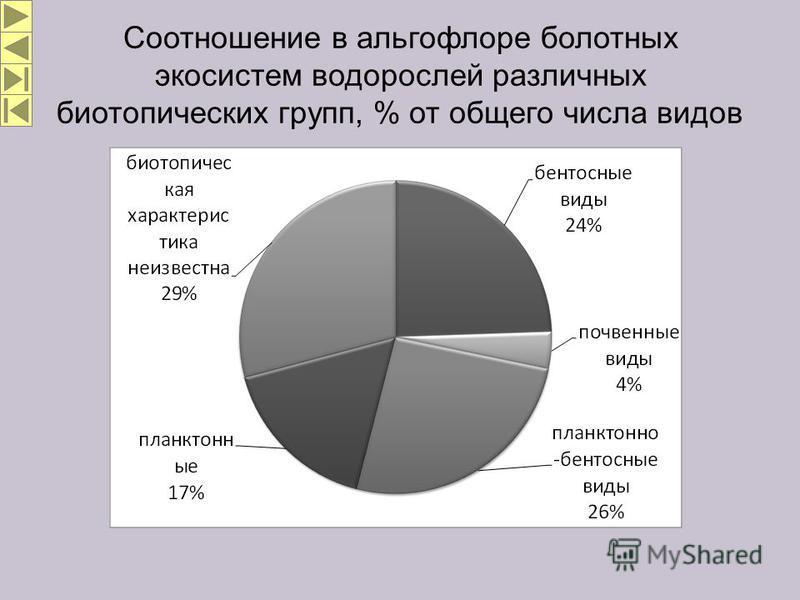 Соотношение в альгофлоре болотных экосистем водорослей различных биотопических групп, % от общего числа видов