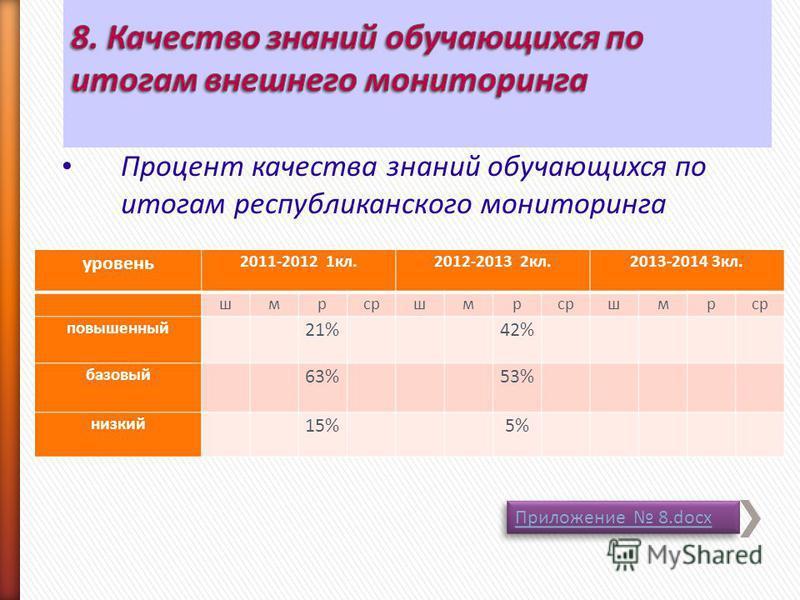 Процент качества знаний обучающихся по итогам республиканского мониторинга уровень 2011-2012 1 кл. 2012-2013 2 кл. 2013-2014 3 кл. шмрсршмр шмр повышенный 21% 42% базовый 63% 53% низкий 15% 5% Приложение 8. docx Приложение 8.docx