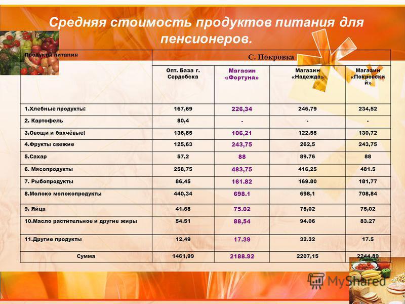 Средняя стоимость продуктов питания для пенсионеров. Продукты питания С. Покровка Опт. База г. Сердобска Магазин «Фортуна» Магазин «Надежда» Магазин «Покровски й» 1. Хлебные продукты:167,69 226,34 246,79234,52 2. Картофель 80,4 - -- 3. Овощи и бахчёв