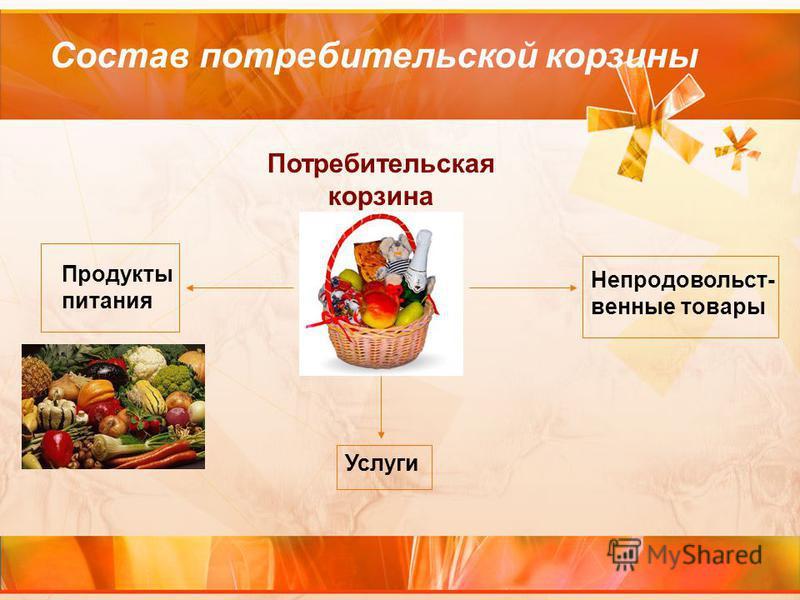 Состав потребительской корзины Потребительская корзина Продукты питания Непродовольст- венные товары Услуги