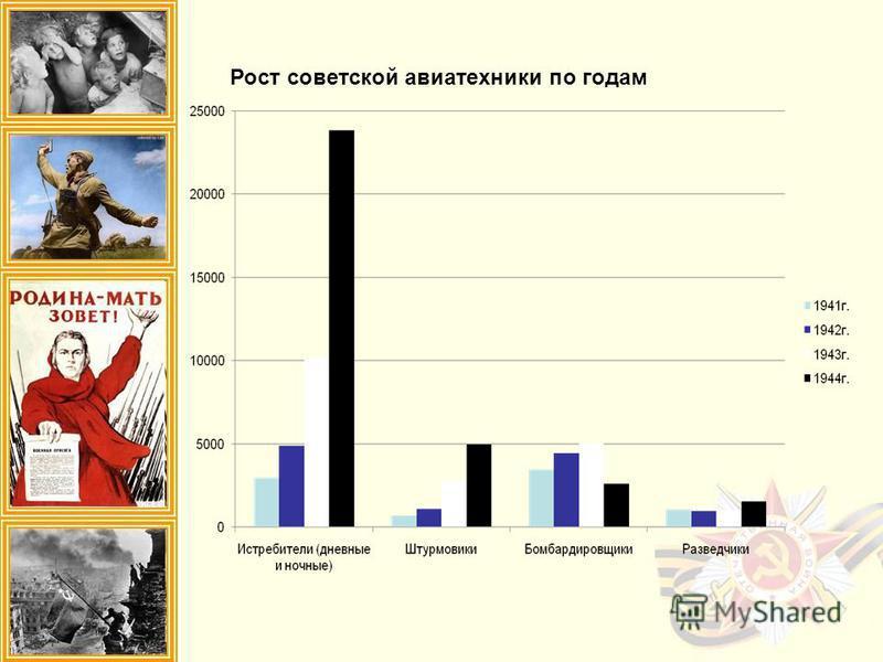 Рост советской авиатехники по годам