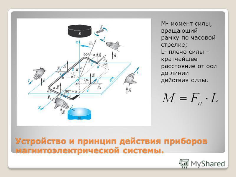 Устройство и принцип действия приборов магнитоэлектрической системы. М- момент силы, вращающий рамку по часовой стрелке; L- плечо силы – кратчайшее расстояние от оси до линии действия силы.