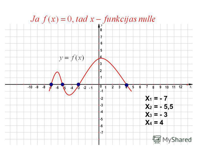 Funkcijas nulles jeb saknes funkcijas grafika krustpunkti ar OX asi (y = 0 )