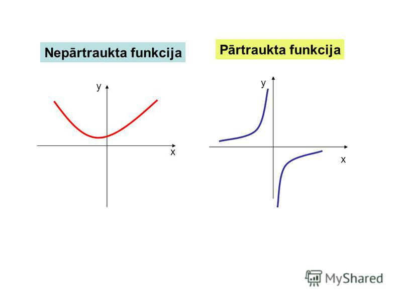Nepārtraukta un partraukta funkcija Funkciju sauc par nepārtrauktu, ja tās grafiks ir nepārtraukta līnija. Ja funkcijas grafiks sastāv no vairākām atsevišķām līnijām, tad tādu funkciju sauc par pārtrauktu